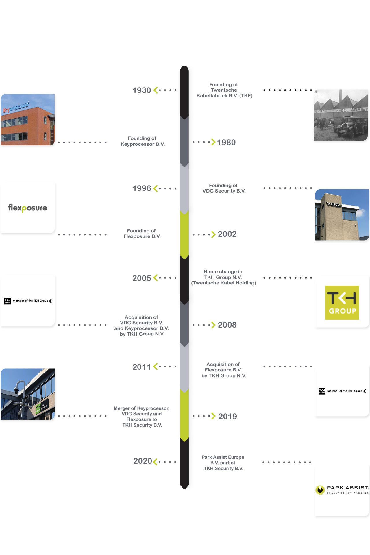 Timeline mobiel EN
