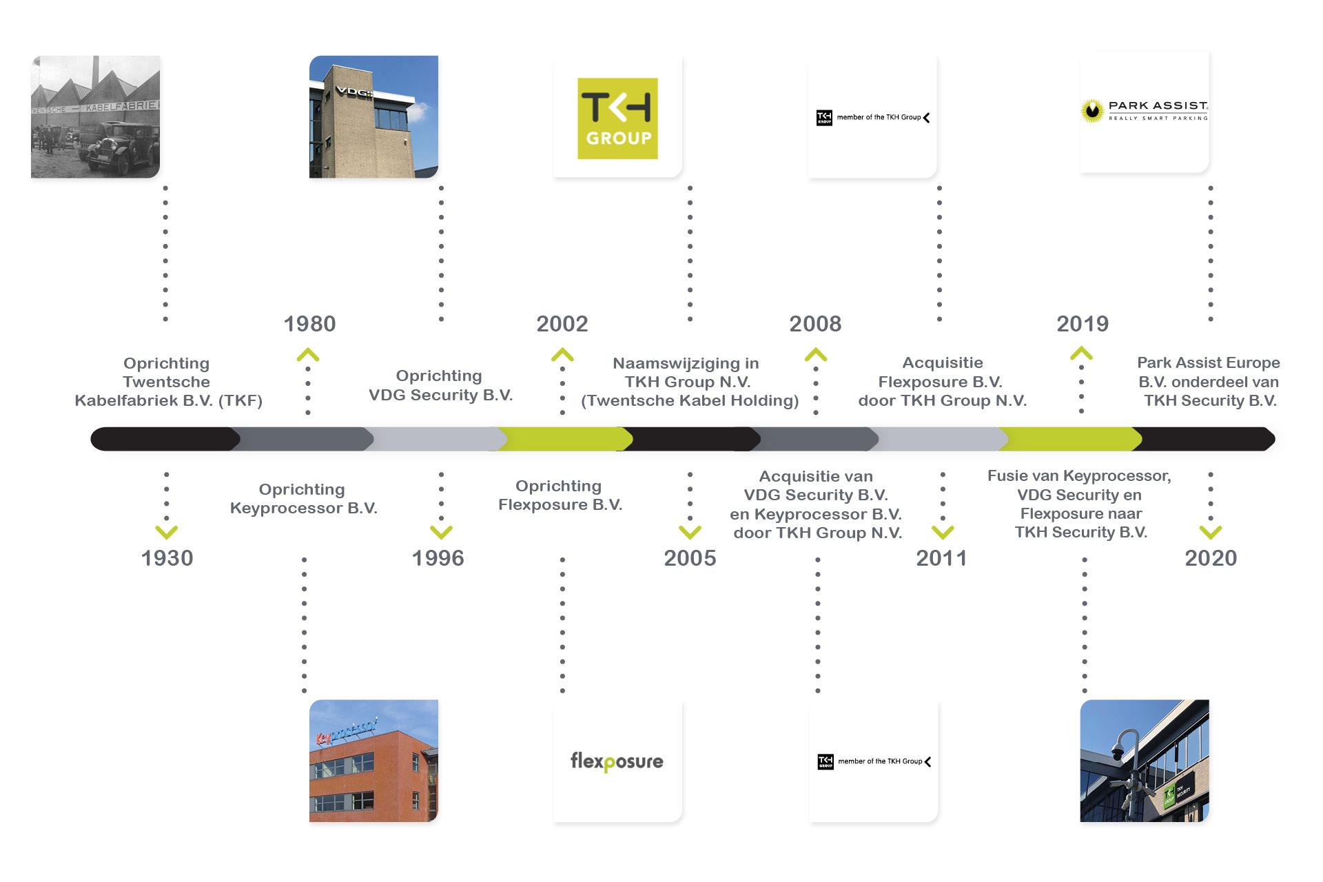 Timeline NL