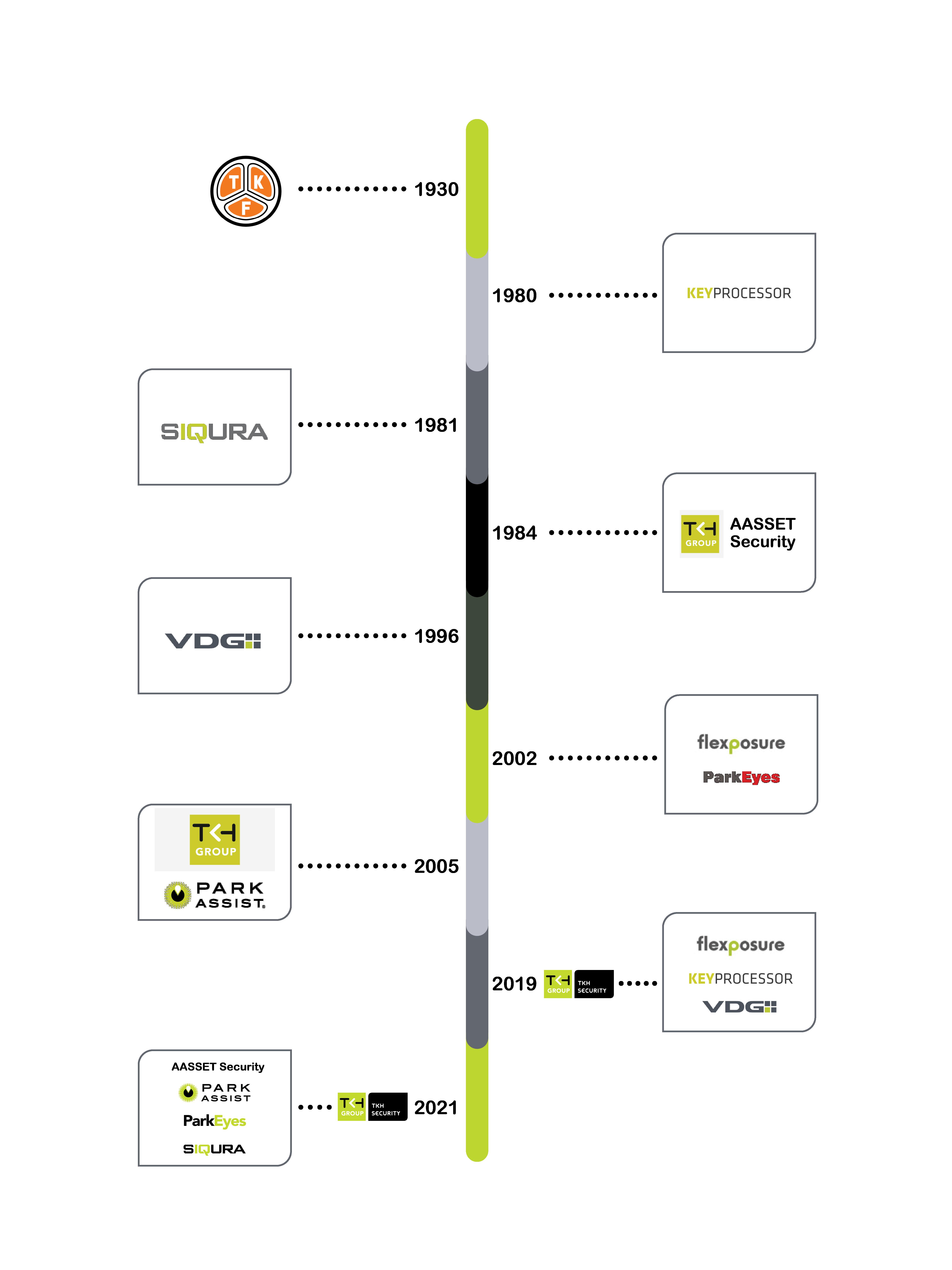 Timeline for Website_Mobile